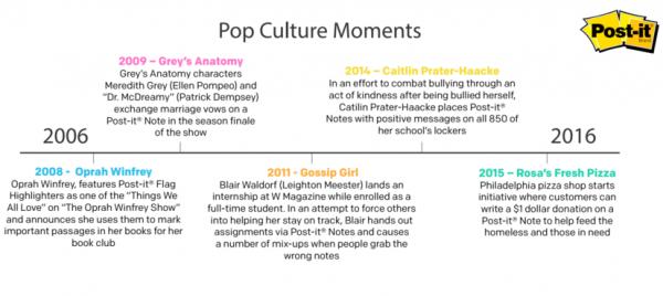 Post-it Notes Pop Culture Moments